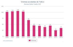victimas-carretera-ss